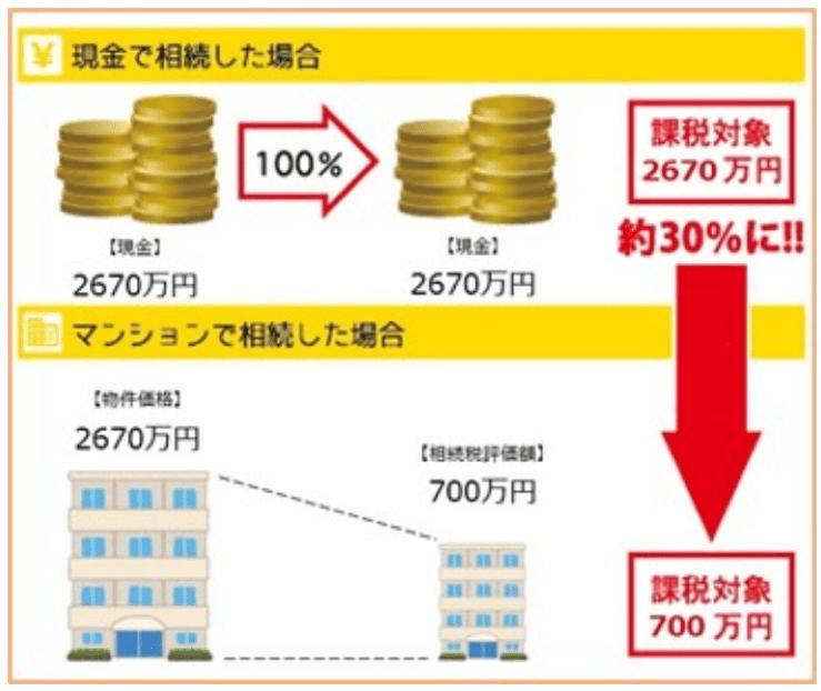 不動産 相続税