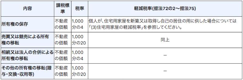 登録免許税2
