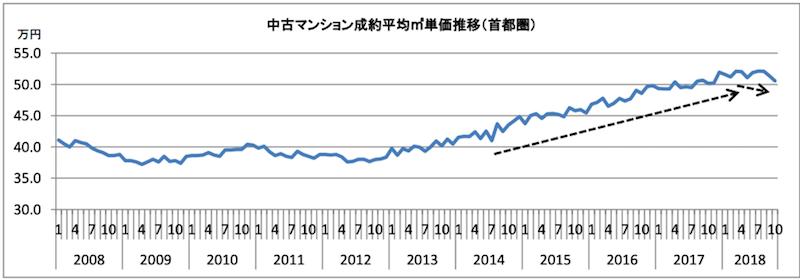 中古マンション成約平均㎡単価推移